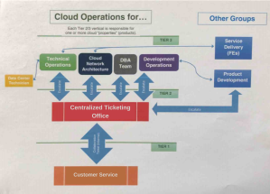 Flowchart of services escalations through three tiers