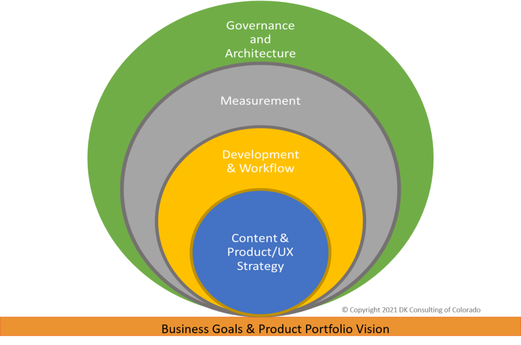 Colorful concentric circles centered on lowest edge. Each circle is labeled, with strategy at the center. Orange stripe at the base for Business Goals and Product Portfolio Vision.